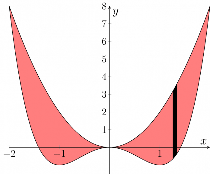 Area Between Two Curves Calculator